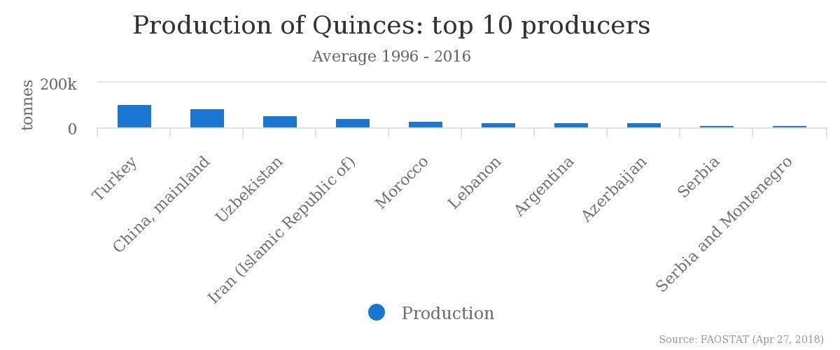 Maiores produtores de marmelos do mundo marmeleiro