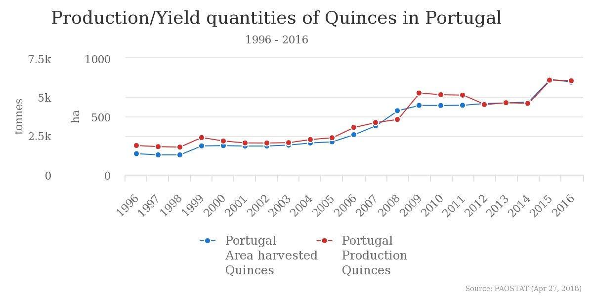 Evolução da área e produção em Portugal marmeleiro