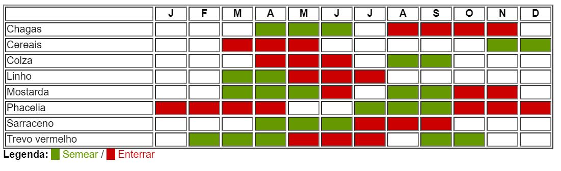 calendário adubação verde